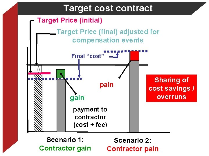 Target cost contract Target Price (initial) Target Price (final) adjusted for compensation events Final