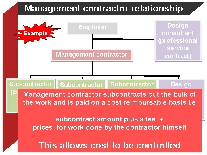 Management contractor relationship Example Employer Management contractor Design consultant (professional service contract) Subcontractor Design