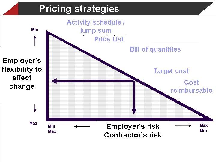 Pricing strategies Activity schedule / lump sum Price List Bill of quantities Employer's flexibility
