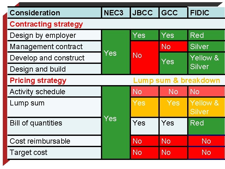 Consideration NEC 3 JBCC GCC FIDIC Yes No Red Silver Yellow & Silver Contracting
