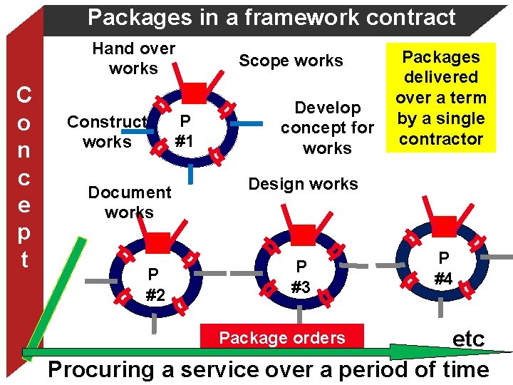 Packages in a framework contract Hand over works C o n c e p