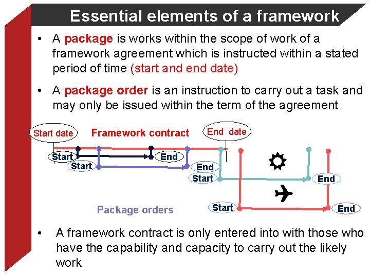Essential elements of a framework • A package is works within the scope of