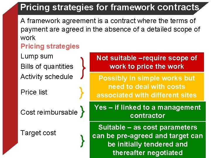 Pricing strategies for framework contracts A framework agreement is a contract where the terms