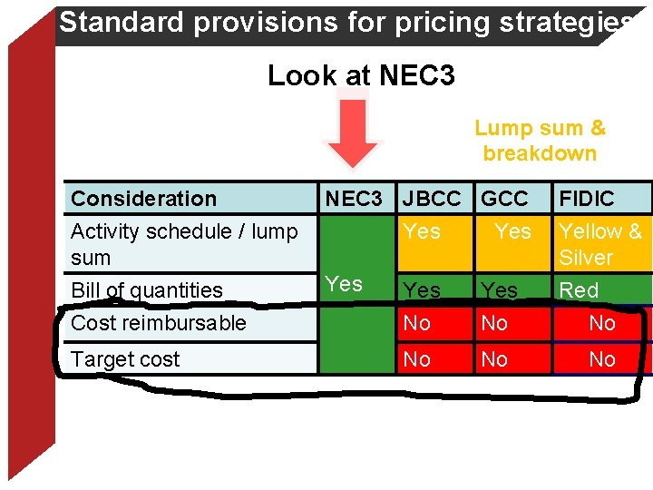 Standard provisions for pricing strategies Look at NEC 3 Lump sum & breakdown Consideration