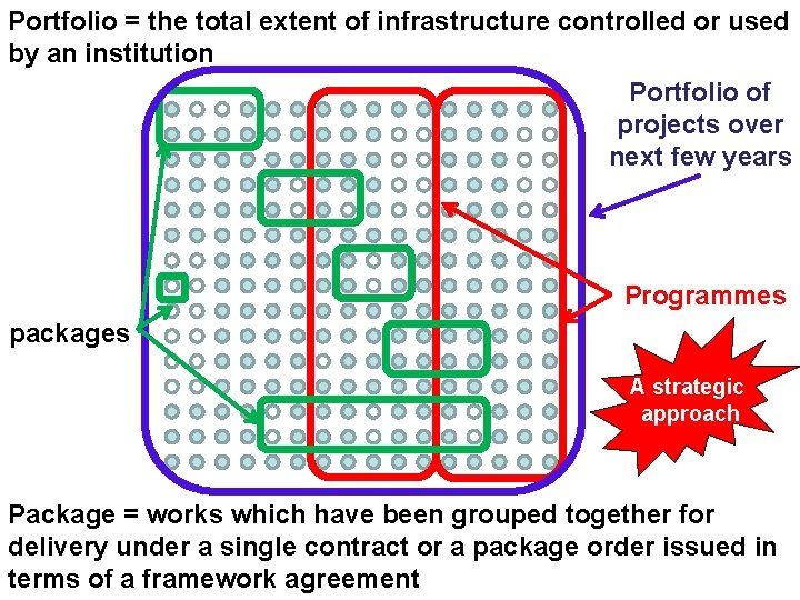 Portfolio = the total extent of infrastructure controlled or used by an institution Portfolio