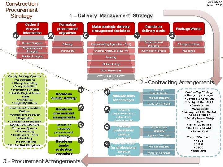 Version 1. 1 March 2011 Construction Procurement Strategy 1 Gather & Analyse information 1