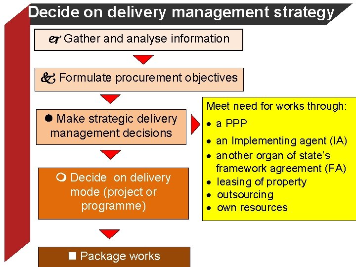 Decide on delivery management strategy Gather and analyse information Formulate procurement objectives Make strategic