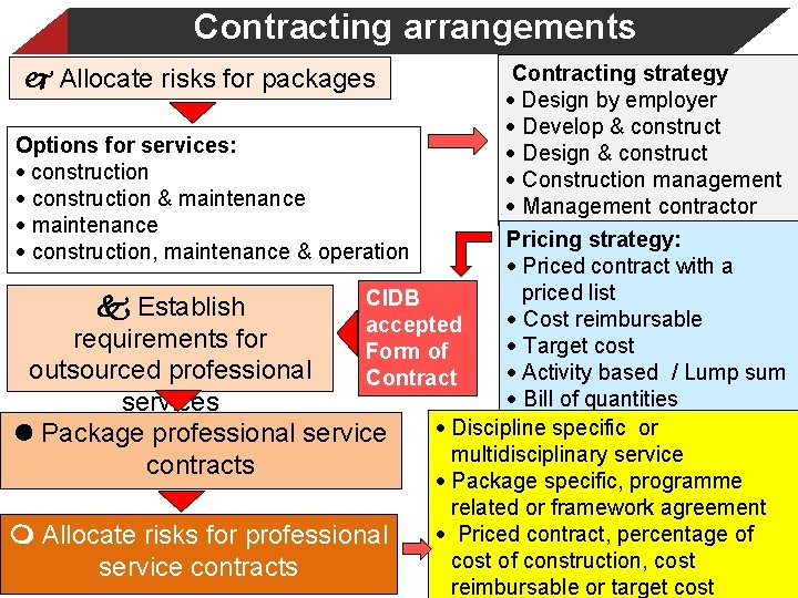 Contracting arrangements Contracting strategy · Design by employer · Develop & construct Options for
