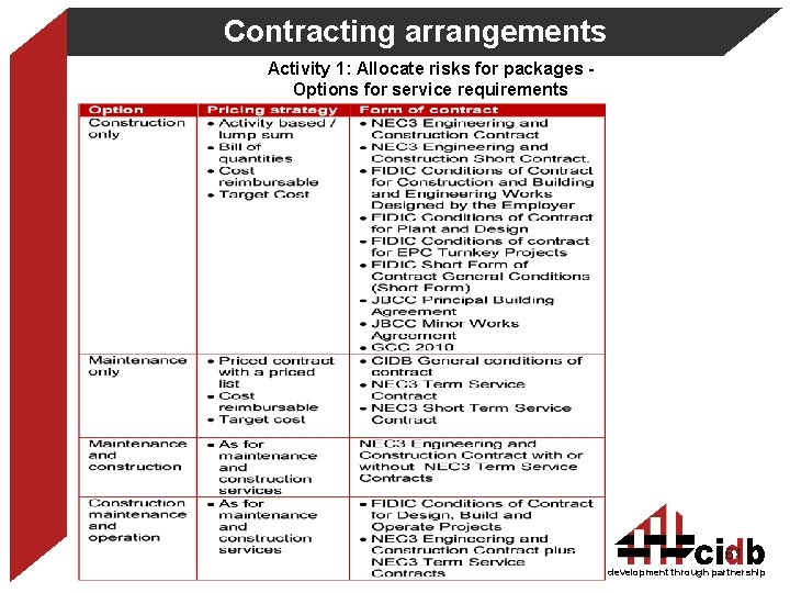 Contracting arrangements Activity 1: Allocate risks for packages Options for service requirements 61 development