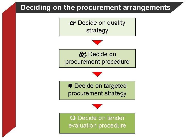 Deciding on the procurement arrangements Decide on quality strategy Decide on procurement procedure Decide