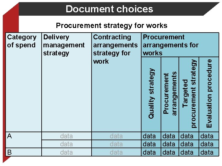 Document choices A B data data Targeted procurement strategy Procurement arrangements Contracting Procurement arrangements