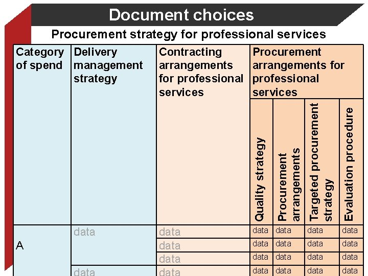 Document choices Procurement arrangements for professional services Evaluation procedure data data A data data