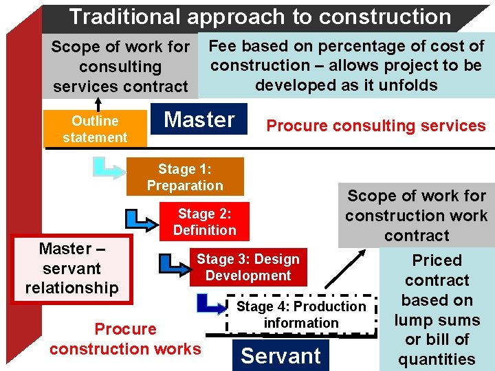 Traditional approach to construction Fee based on percentage of cost of construction – allows