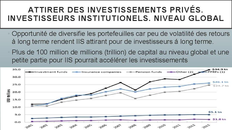 ATTIRER DES INVESTISSEMENTS PRIVÉS. INVESTISSEURS INSTITUTIONELS. NIVEAU GLOBAL • Opportunité de diversifie les portefeuilles