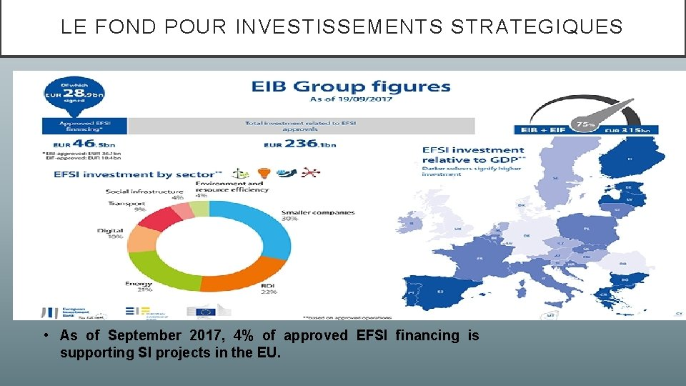 LE FOND POUR INVESTISSEMENTS STRATEGIQUES • As of September 2017, 4% of approved EFSI