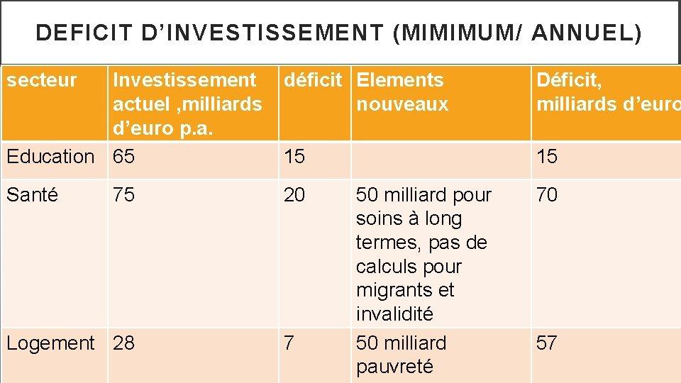 DEFICIT D'INVESTISSEMENT (MIMIMUM/ ANNUEL) secteur Investissement actuel , milliards d'euro p. a. Education 65