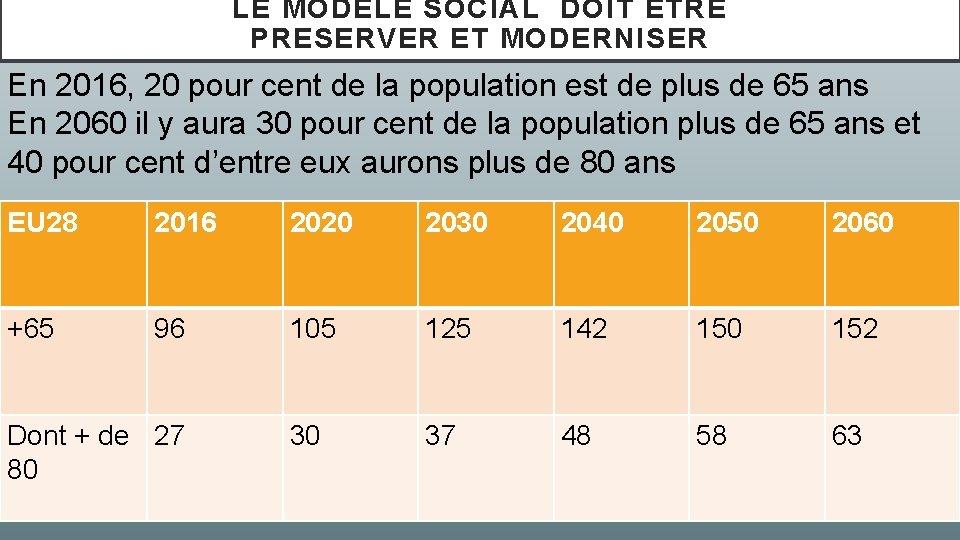 LE MODELE SOCIAL DOIT ETRE PRESERVER ET MODERNISER En 2016, 20 pour cent de