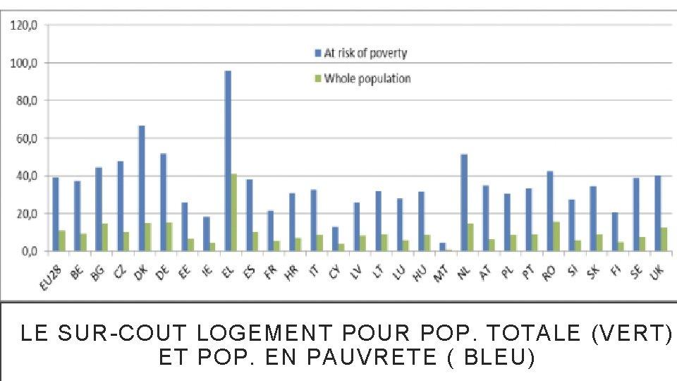 LE SUR-COUT LOGEMENT POUR POP. TOTALE (VERT) ET POP. EN PAUVRETE ( BLEU)