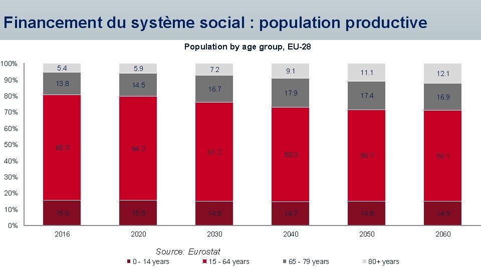 Financement du système social : population productive Population by age group, EU-28 100% 90%