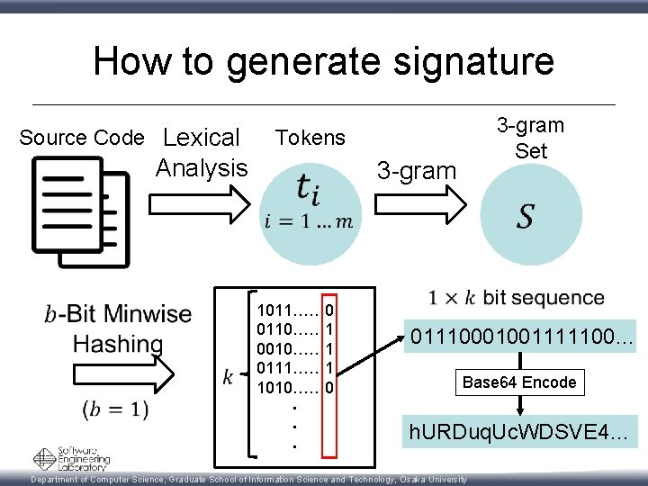 How to generate signature Source Code Lexical Analysis 3 -gram Set Tokens 1011…… 0