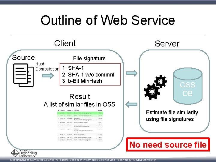 Outline of Web Service Client Source Server File signature Hash Computation 1. SHA-1 2.