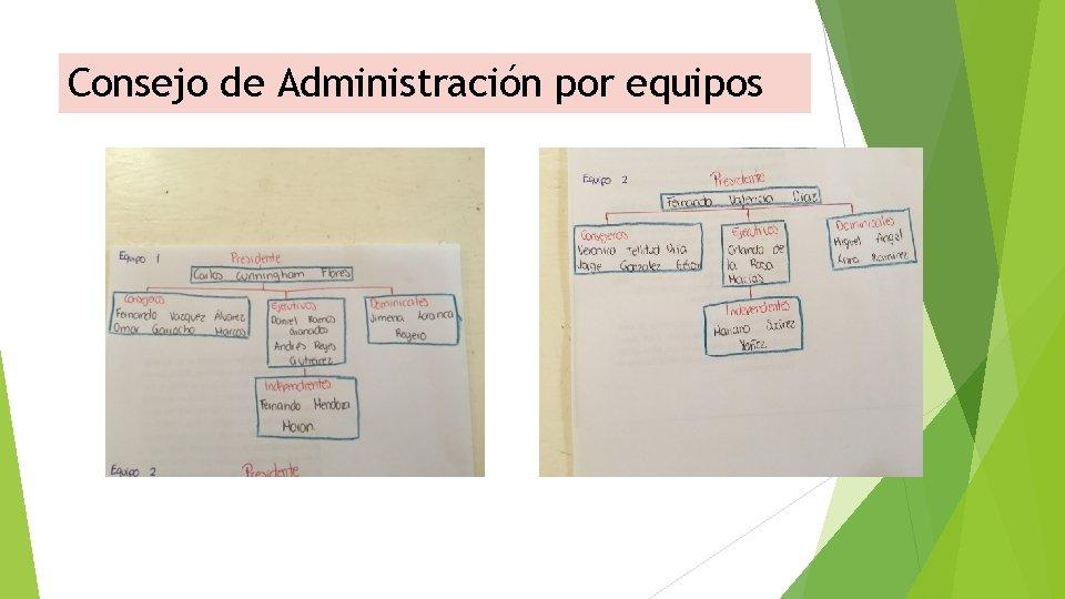 Consejo de Administración por equipos