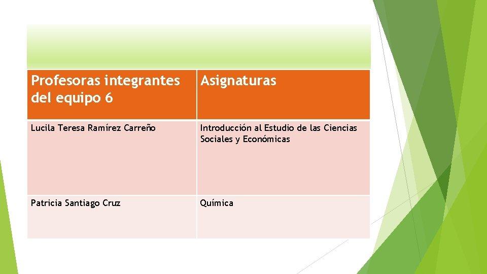 Profesoras integrantes del equipo 6 Asignaturas Lucila Teresa Ramírez Carreño Introducción al Estudio de