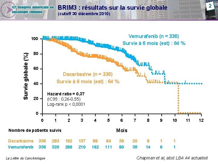 2 BRIM 3 : résultats sur la survie globale (cutoff 30 décembre 2010) Vemurafenib