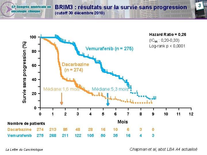 3 BRIM 3 : résultats sur la survie sans progression (cutoff 30 décembre 2010)