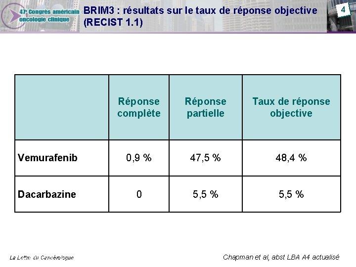 BRIM 3 : résultats sur le taux de réponse objective (RECIST 1. 1) Réponse