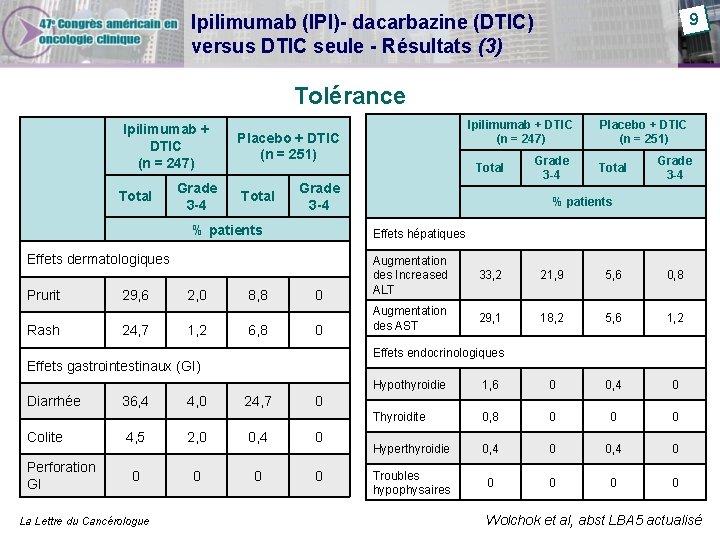 9 Ipilimumab (IPI)- dacarbazine (DTIC) versus DTIC seule - Résultats (3) Tolérance Ipilimumab +