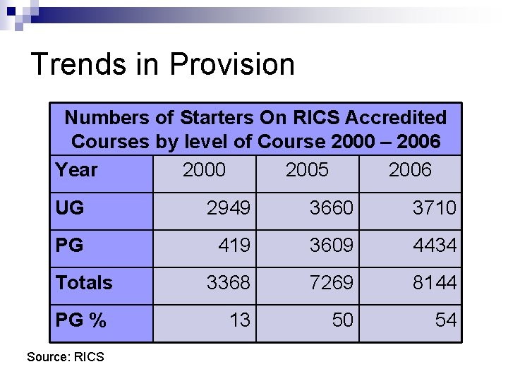 Trends in Provision Numbers of Starters On RICS Accredited Courses by level of Course