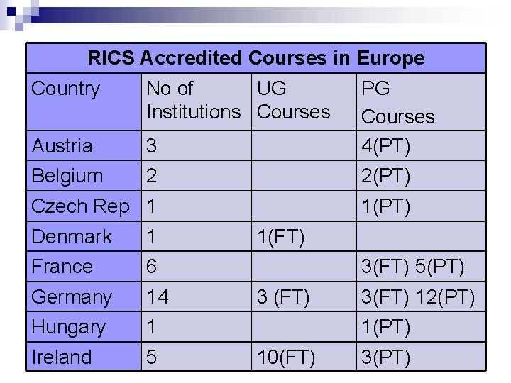 RICS Accredited Courses in Europe Country No of UG Institutions Courses Austria 3 PG