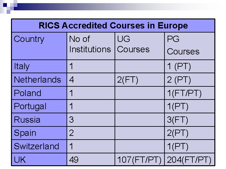 RICS Accredited Courses in Europe Country No of UG Institutions Courses PG Courses Italy
