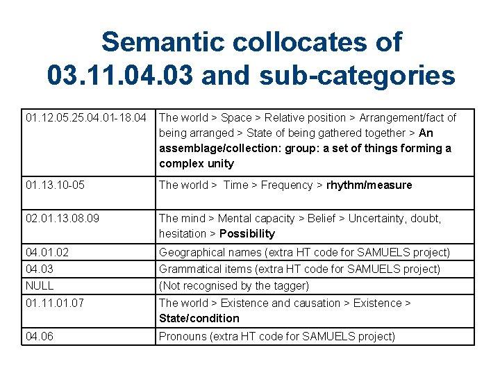 Semantic collocates of 03. 11. 04. 03 and sub-categories 01. 12. 05. 25. 04.