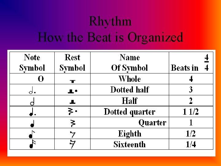 Rhythm How the Beat is Organized