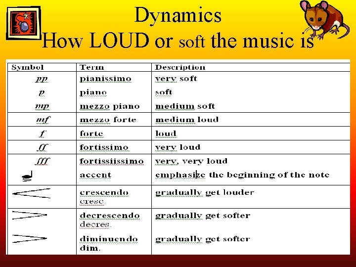 Dynamics How LOUD or soft the music is