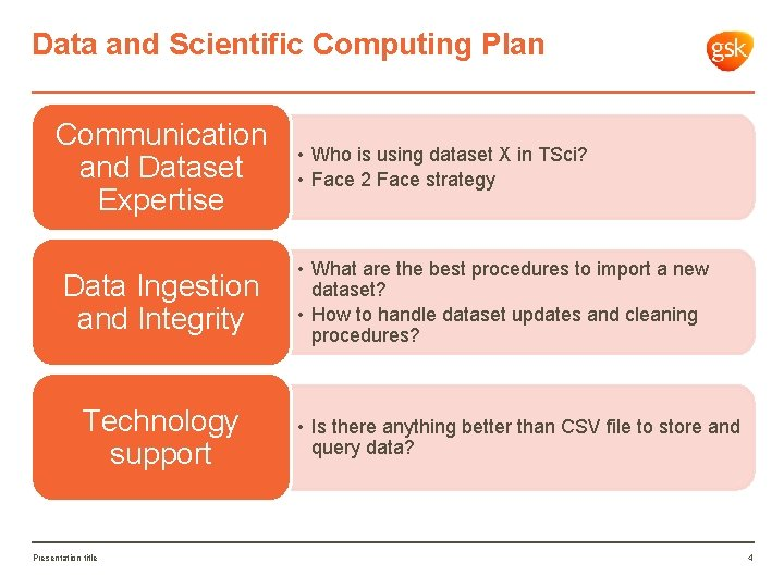 Data and Scientific Computing Plan Communication and Dataset Expertise Data Ingestion and Integrity Technology