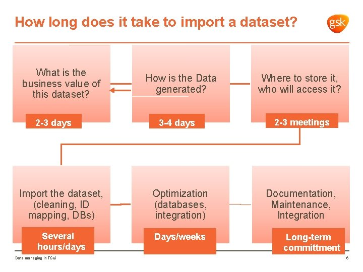 How long does it take to import a dataset? What is the business value