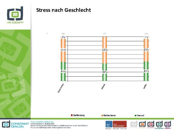 Stress nach Geschlecht