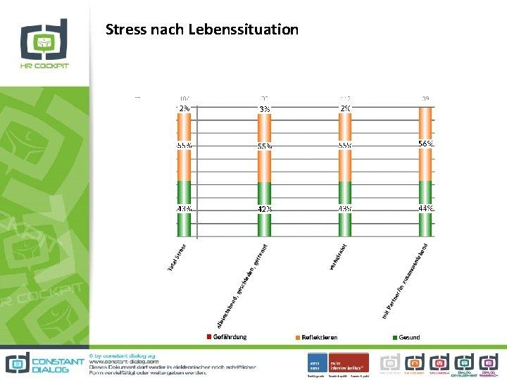 Stress nach Lebenssituation
