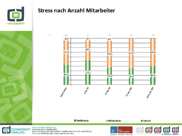 Stress nach Anzahl Mitarbeiter