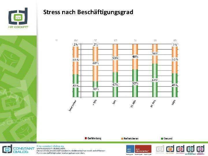 Stress nach Beschäftigungsgrad