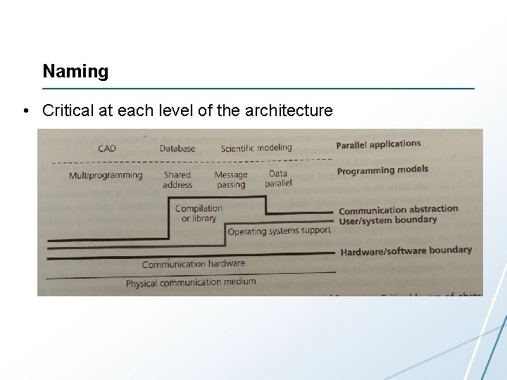 Naming • Critical at each level of the architecture