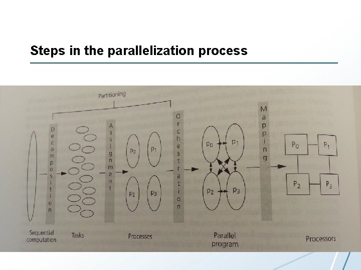 Steps in the parallelization process