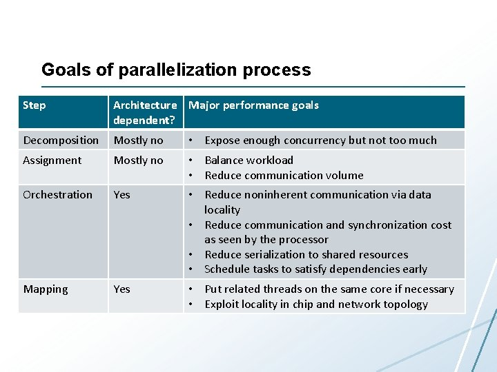 Goals of parallelization process Step Architecture Major performance goals dependent? Decomposition Mostly no •