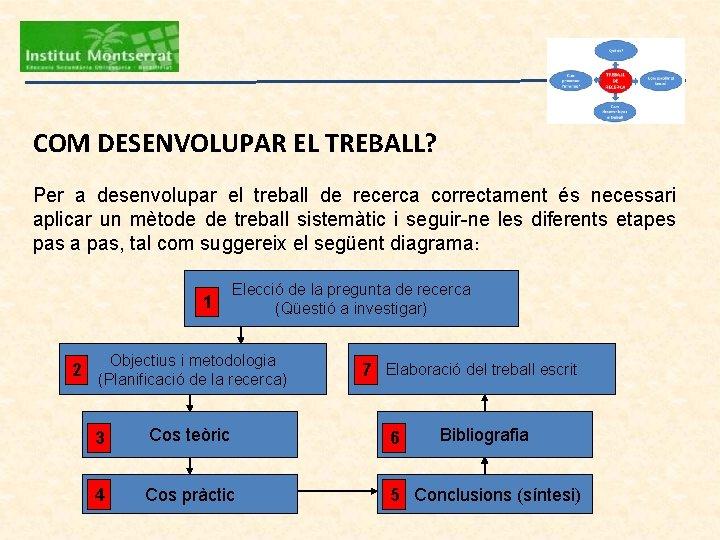 COM DESENVOLUPAR EL TREBALL? Per a desenvolupar el treball de recerca correctament és necessari