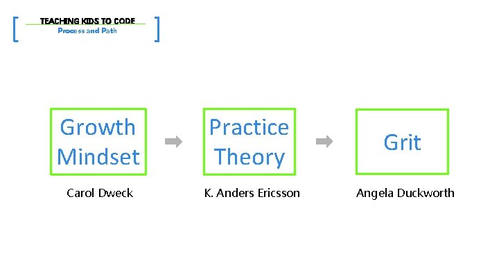 [ TEACHING KIDS TO CODE Process and Path ] Growth Mindset Practice Theory Grit