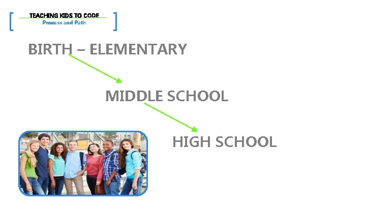 [ TEACHING KIDS TO CODE Process and Path ] BIRTH – ELEMENTARY MIDDLE SCHOOL