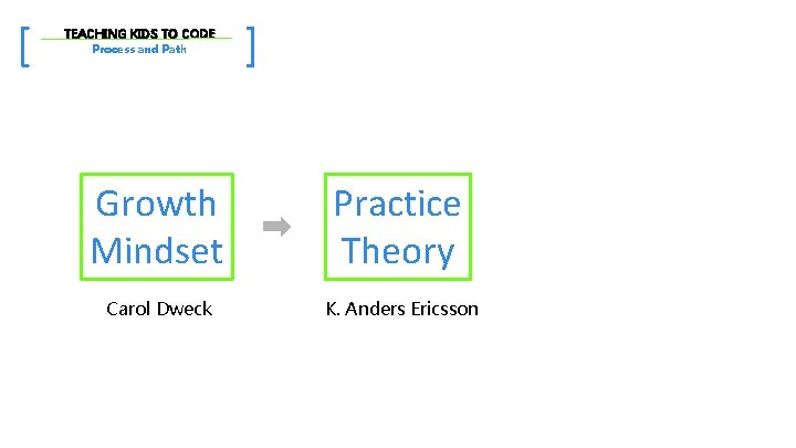 [ TEACHING KIDS TO CODE Process and Path ] Growth Mindset Practice Theory Carol